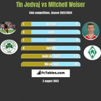 Tin Jedvaj vs Mitchell Weiser h2h player stats