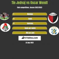 Tin Jedvaj vs Oscar Wendt h2h player stats