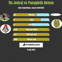 Tin Jedvaj vs Panagiotis Retsos h2h player stats