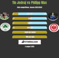 Tin Jedvaj vs Philipp Max h2h player stats
