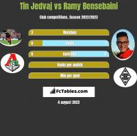 Tin Jedvaj vs Ramy Bensebaini h2h player stats