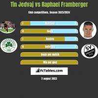 Tin Jedvaj vs Raphael Framberger h2h player stats