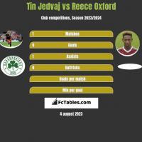 Tin Jedvaj vs Reece Oxford h2h player stats