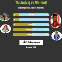 Tin Jedvaj vs Wendell h2h player stats