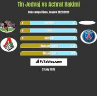 Tin Jedvaj vs Achraf Hakimi h2h player stats