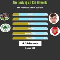 Tin Jedvaj vs Kai Havertz h2h player stats