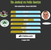 Tin Jedvaj vs Felix Goetze h2h player stats