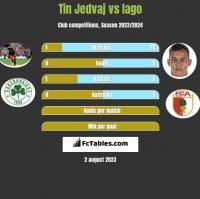Tin Jedvaj vs Iago h2h player stats