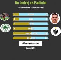 Tin Jedvaj vs Paulinho h2h player stats