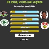 Tin Jedvaj vs Dan-Axel Zagadou h2h player stats