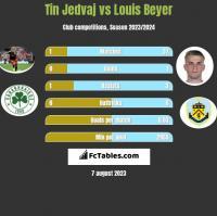 Tin Jedvaj vs Louis Beyer h2h player stats