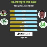 Tin Jedvaj vs Bote Baku h2h player stats