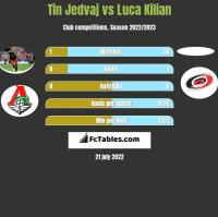 Tin Jedvaj vs Luca Kilian h2h player stats