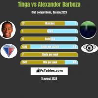 Tinga vs Alexander Barboza h2h player stats