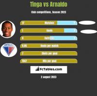Tinga vs Arnaldo h2h player stats