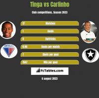 Tinga vs Carlinho h2h player stats