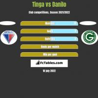 Tinga vs Danilo h2h player stats
