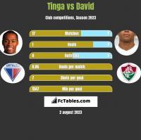 Tinga vs David Braz h2h player stats