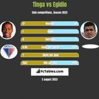 Tinga vs Egidio h2h player stats