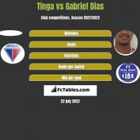 Tinga vs Gabriel Dias h2h player stats