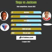 Tinga vs Jackson h2h player stats