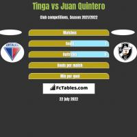 Tinga vs Juan Quintero h2h player stats