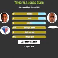 Tinga vs Luccas Claro h2h player stats