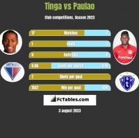 Tinga vs Paulao h2h player stats