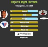Tinga vs Roger Carvalho h2h player stats
