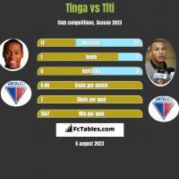 Tinga vs Titi h2h player stats