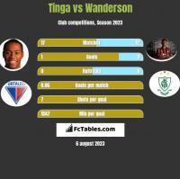 Tinga vs Wanderson h2h player stats