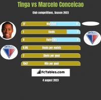 Tinga vs Marcelo Conceicao h2h player stats