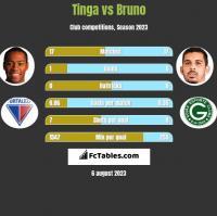 Tinga vs Bruno h2h player stats