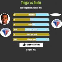 Tinga vs Dudu h2h player stats
