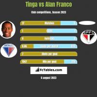 Tinga vs Alan Franco h2h player stats