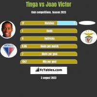 Tinga vs Joao Victor h2h player stats