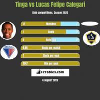 Tinga vs Lucas Felipe Calegari h2h player stats