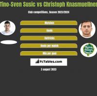 Tino-Sven Susic vs Christoph Knasmuellner h2h player stats