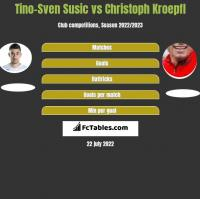 Tino-Sven Susic vs Christoph Kroepfl h2h player stats