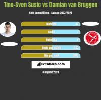 Tino-Sven Susic vs Damian van Bruggen h2h player stats