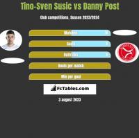 Tino-Sven Susić vs Danny Post h2h player stats