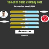 Tino-Sven Susic vs Danny Post h2h player stats