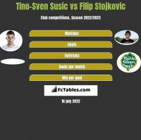Tino-Sven Susic vs Filip Stojkovic h2h player stats
