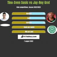 Tino-Sven Susic vs Jay-Roy Grot h2h player stats