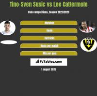 Tino-Sven Susic vs Lee Cattermole h2h player stats