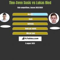 Tino-Sven Susic vs Lukas Ried h2h player stats