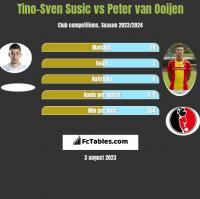 Tino-Sven Susić vs Peter van Ooijen h2h player stats
