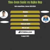 Tino-Sven Susic vs Rajko Rep h2h player stats