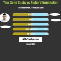 Tino-Sven Susić vs Richard Neudecker h2h player stats