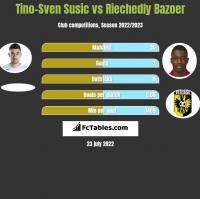 Tino-Sven Susic vs Riechedly Bazoer h2h player stats